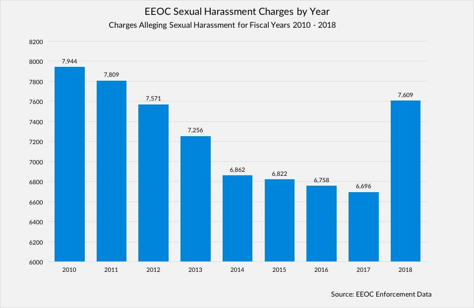 EEOC Sexual Harassment Charges